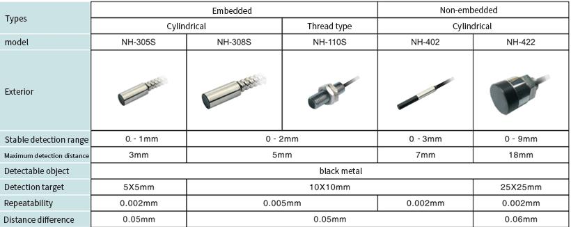 Heyi-Find Amplifier Separation Proximity Sensor  Inductive Proximity Switch-3